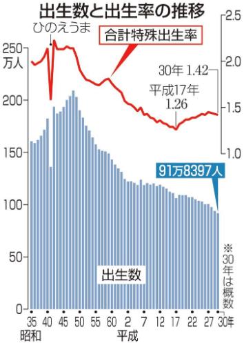 産経新聞の出生率に関するグラフ