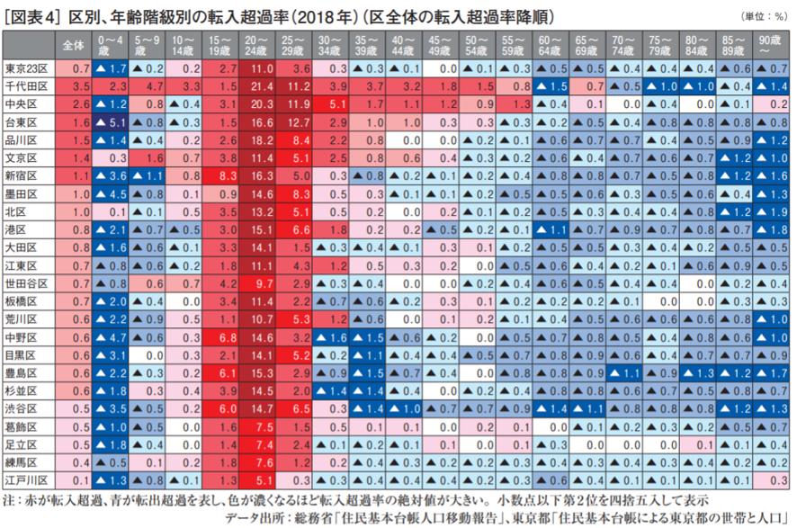区別、年齢階級別の転入超過率(2018年)
