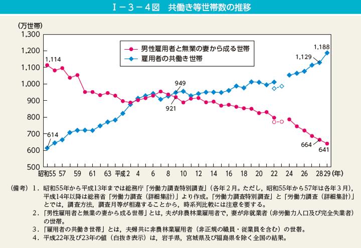共働き等世帯数の推移グラフ