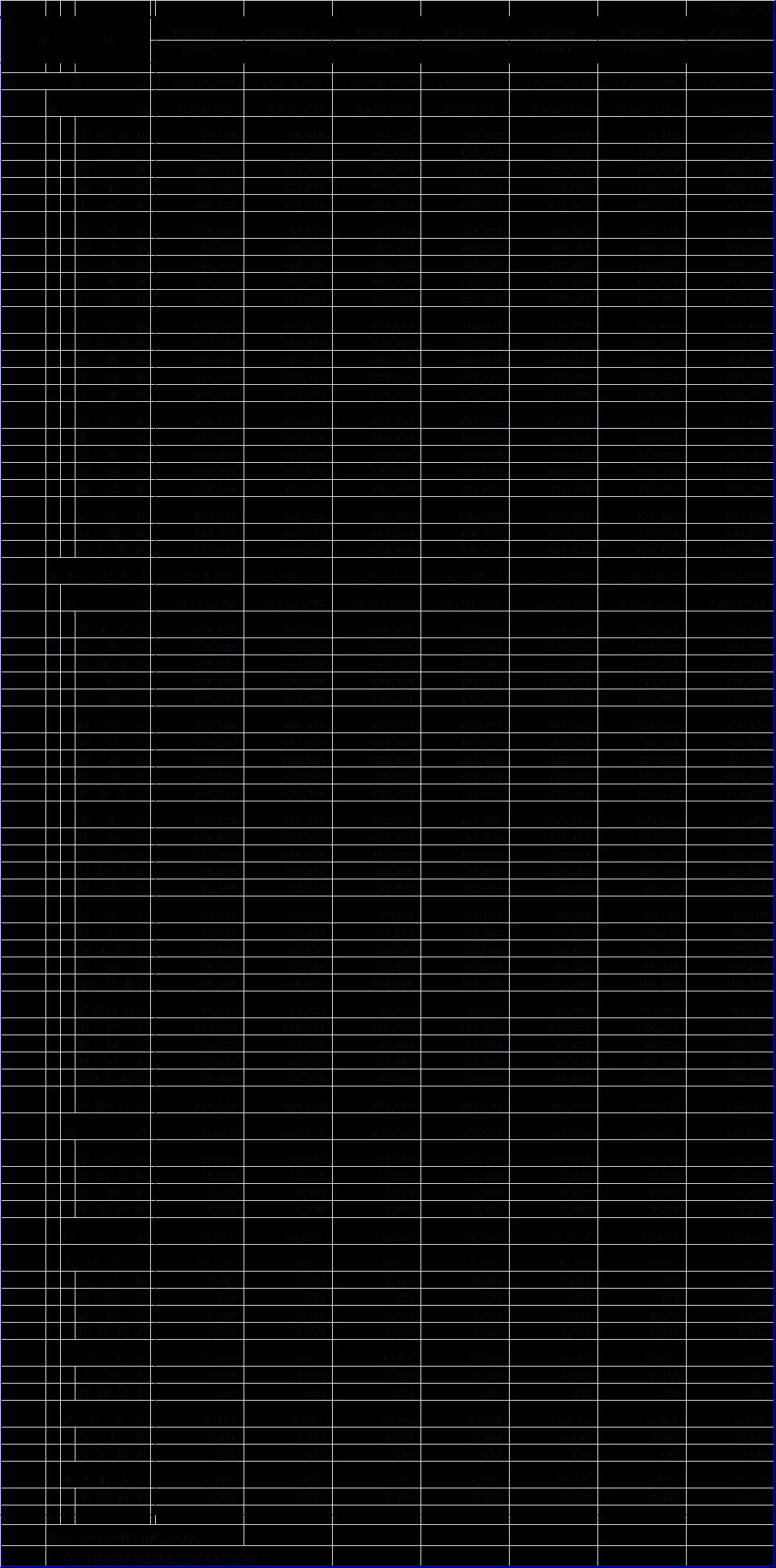 東京都人口の予測図