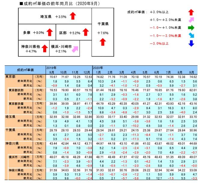 首都圏地域別中古マンション成約㎡単価