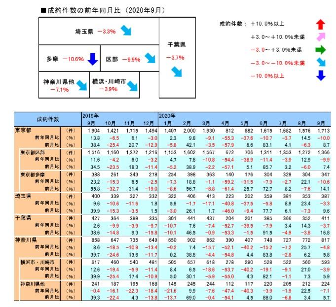 2. 首都圏地域別中古マンション成約件数